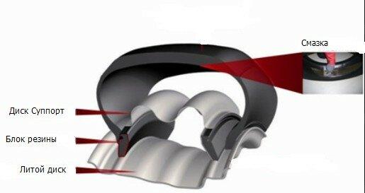 Шины RunFlat - Конструкция и для чего они нужны